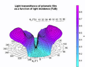 Light transmittance of prismatic film - from  Report: Measurement of Luminous Characteristics of Daylighting Materials